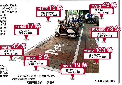 带停车位的市区道路分布情况 ▲汇春路人行道上新设置的非机动车和摩托车停车位。