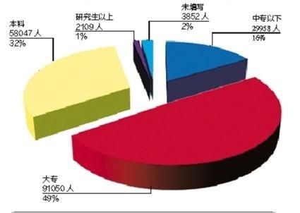 2013年二季度求职人员具备学历人数