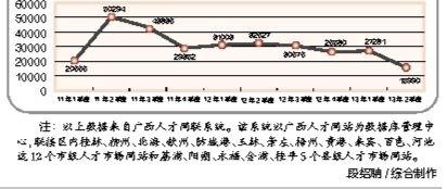 2011年~2013年2季度高校毕业生需求人数曲线图