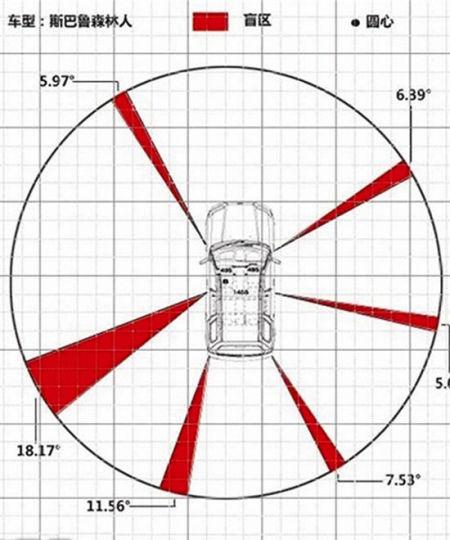 小轿车视觉盲区(以某款车为例)来源:南国早报
