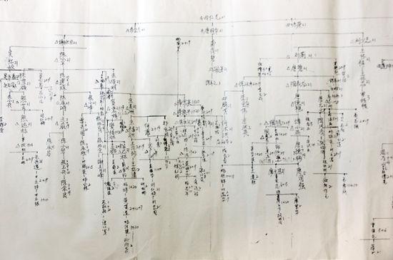 示意图详细记录了传销组织的脉络。苑长军 图