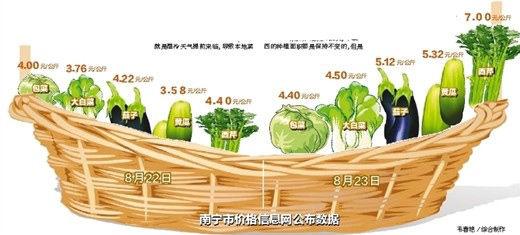 南宁市价格信息网公布数据。韦春艳/综合制作