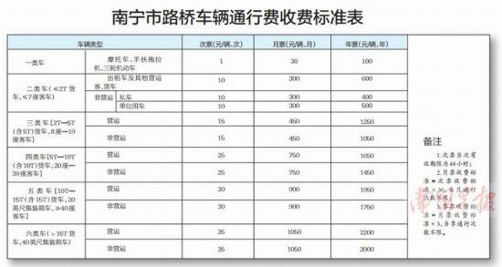 南宁市路桥车辆通行费收费标准表。图片来源:南国早报