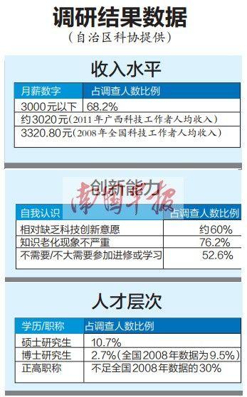 广西科技工作者事业发展需求状况调研报告。来自:南国早报