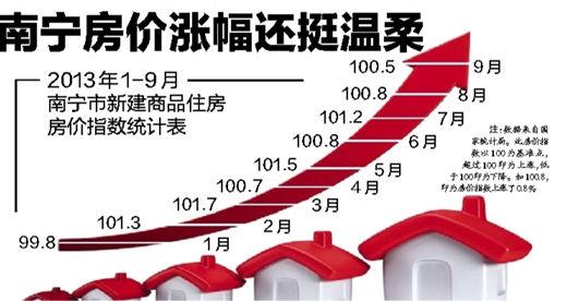 2013年1-9月南宁市新建商品住房房价指数统计表。图片来源:当代生活报