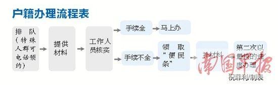 户籍办理流程表。祝菲利/制表