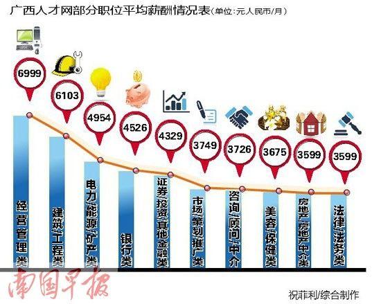 广西人才网部分职位平均薪酬情况表。南国早报 祝菲利/制图
