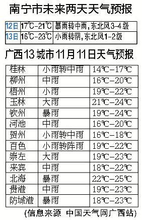 广西城市天气预报。