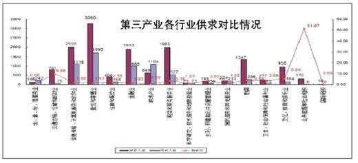 第三产业各行业供求对比情况。图片来源:当代生活报