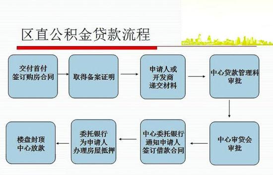 区直中心住房公积金贷款流程