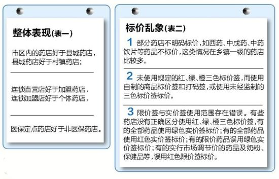 南宁市药品价格整体表现图表。图片来源:南国早报