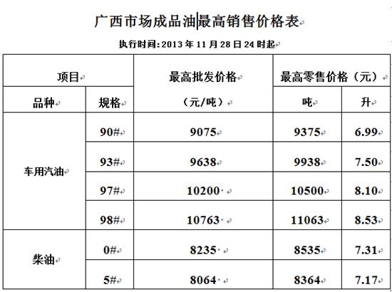 调整后的广西市场成品油最高销售价格表。