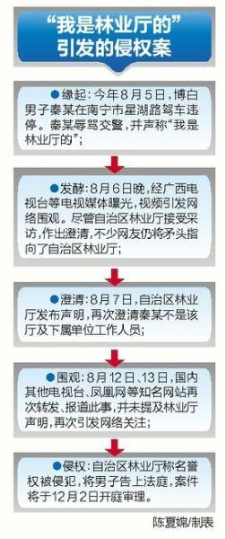 事件发展时间图表。陈夏嫦/制表