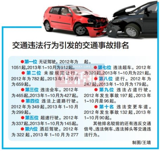 交通违法行为引发的交通事故排名。
