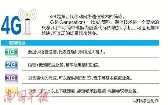 各代通讯技术进展简图。
