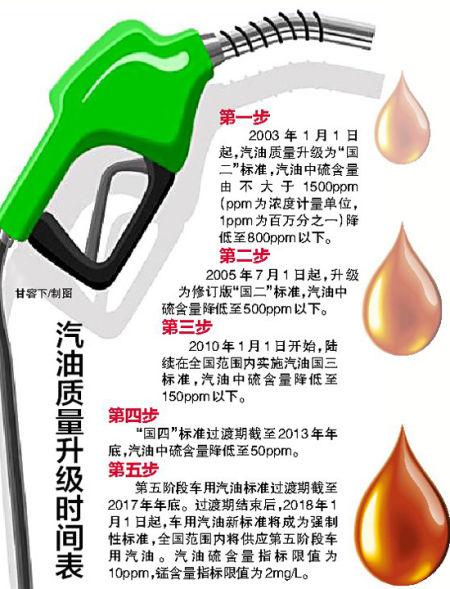 图为汽油质量升级时间表。