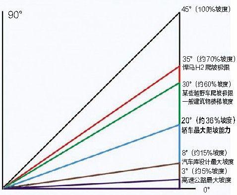 """图为部分车辆的最大爬坡极限。图片来源:""""卡车之家""""网站"""
