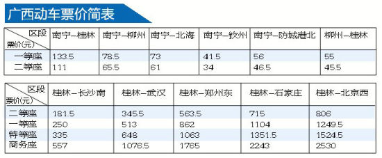 广西动车票价简表。图片来源:南国早报