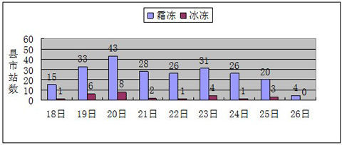 2013年12月18~26日全区霜冰冻实况图。