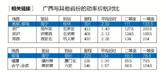 广西与其他省份的动车价格对比。