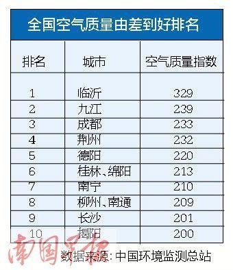 空气质量排名表