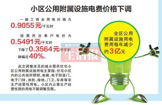 小区公用附属设施电费价格下调。
