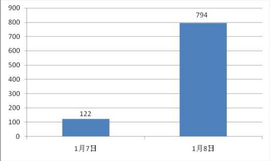 """图为""""广东高州村民与警察冲突10人被捕""""的新浪微博热度统计。"""