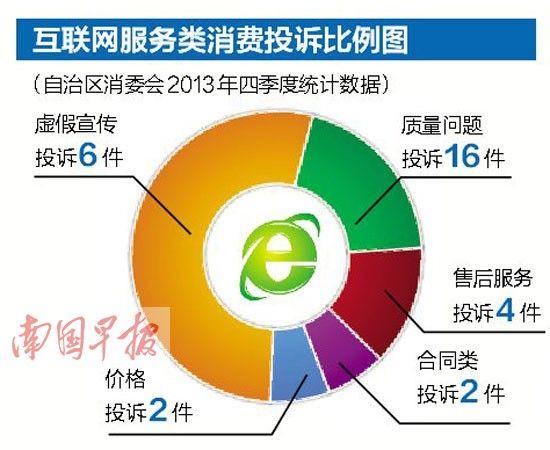 互联网服务类消费投诉比列图。图片来源:南国早报