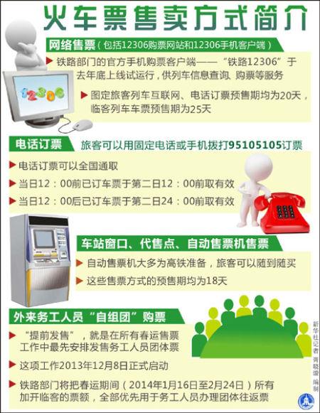 火车票售卖方式简介。新华社记者 胥晓璇 编制