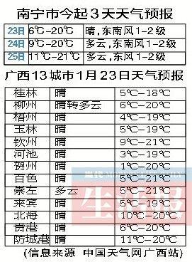 南宁市3天天气预报。图片来源:当代生活报