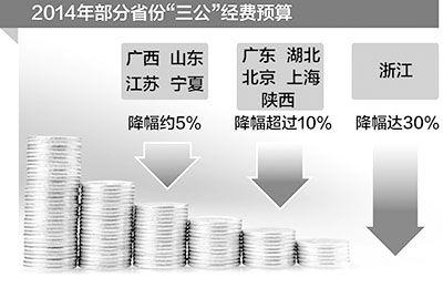 """图为2014部分省份公布""""三公""""经费预算。制图:宋 嵩"""