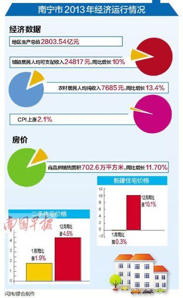 南宁市2013年经济运行情况。图片来源:南国早报