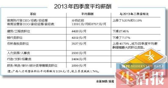2013年四季度平均薪酬。
