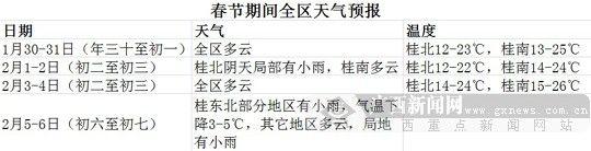 春节期间广西全区天气情况。 广西新闻网实习生 曾鑫滔 制图