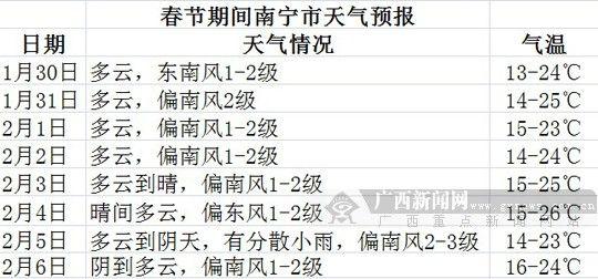 春节期间南宁市天气情况。 广西新闻网实习生 曾鑫滔 制图