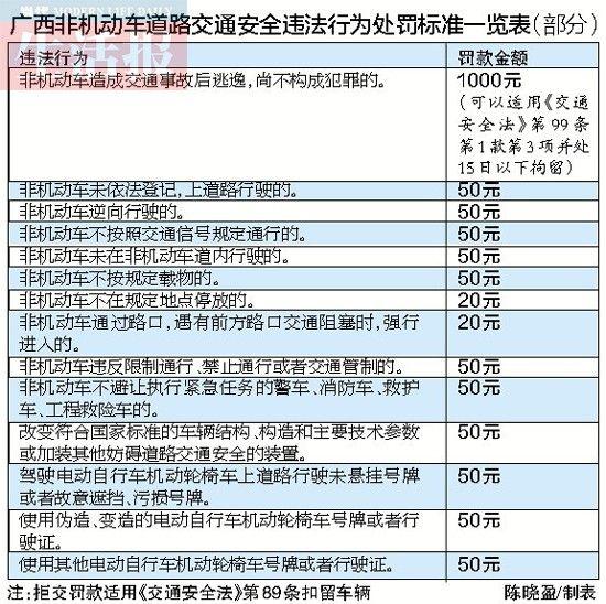 南宁超标电动车上牌2月10日截止 违法上路如何罚?