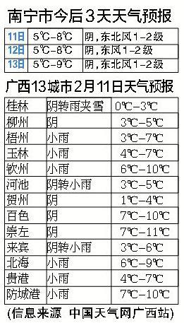 南宁市今后3天天气预报。