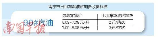 南宁出租车燃油附加费收费标准。