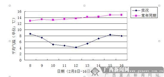 2月8日至16日全区平均气温与常年同期比较。来源:广西气象台