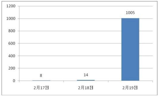 """""""上海地铁乘客制止乞讨遭殴打""""的新浪微博条数统计"""