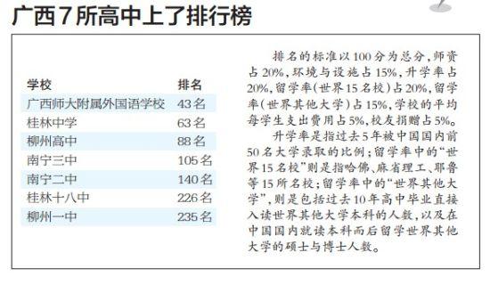 广西7所高中上了排行榜。