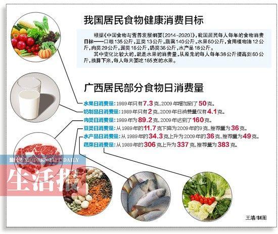 广西居民部分食物日消费量。