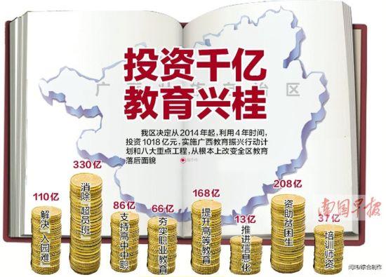 广西投资1018亿元力助教育腾飞。