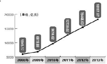 近年规模以上工业总产值