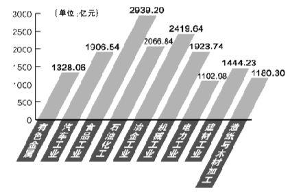 九大千亿元产业2013年发展情况