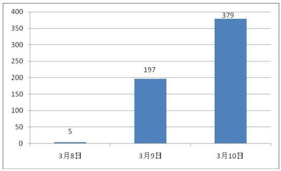 """图1:""""绵竹市人民医院医生被打""""的新浪微博条数统计"""