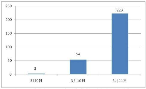 """""""浙江老人遭4车碾压 肇事车辆全逃逸""""的新浪微博条数统计"""