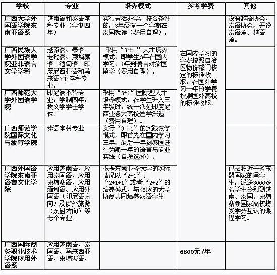 广西多所院校开设有东盟国家小语种专业。