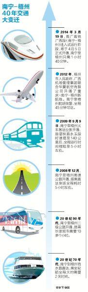 南宁-梧州40年交通大变迁。甘容下/制图