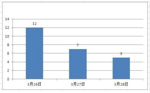 """""""三亚民警消费"""" 百度新闻走势"""